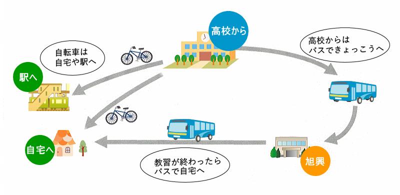 高校生の自転車送迎図